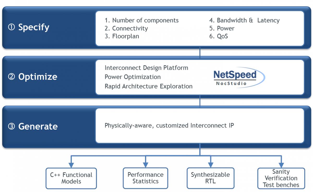 netspeed-orion-design